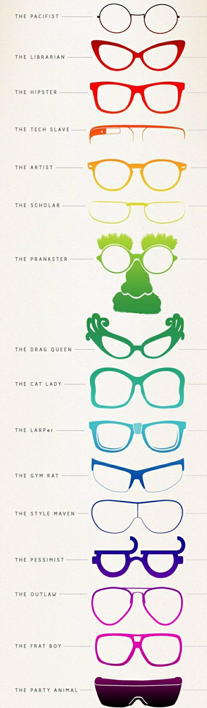 verschiedene-Formen-Hipster-Brille-Menschen-Typen