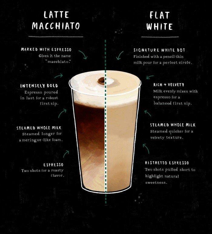 Latte-Macchiato -Zubereitung-Unterschiede-mit-anderen-Getränke