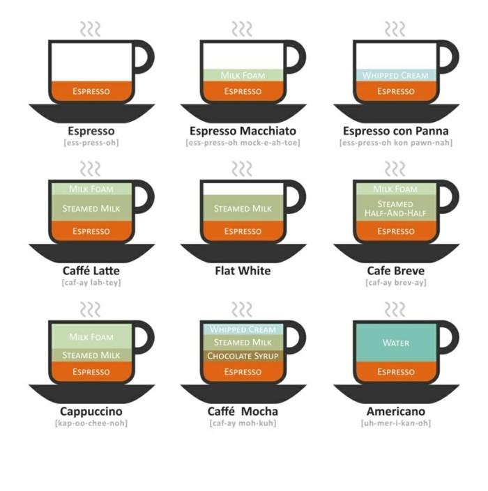 Scheme-der-verschiedenen-Getränke-mit-Milch-und-Kaffee