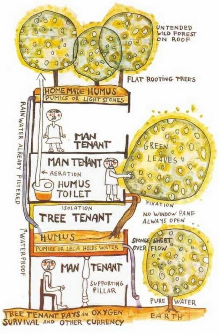 Hundertwasser-Umwelt-Architektur-Schema1