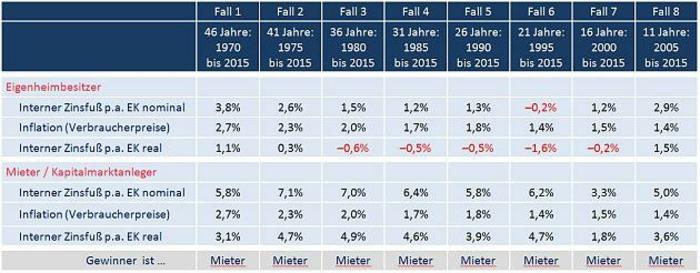 Immobilien: Infografik, Kaufen- und Mieten-Vergleich in Deutschland für die letzten 46 Jahre
