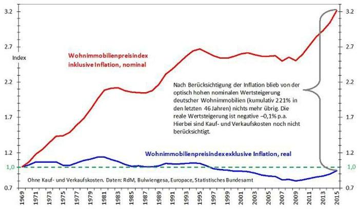 Immobilien: Wertunterschiede bei den deutschen Wohnimmobilien für die letzten Jahre, Inflation