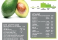 20 ausgesuchte Avocado Rezepte – die gesunde Ernährung ist in Mode