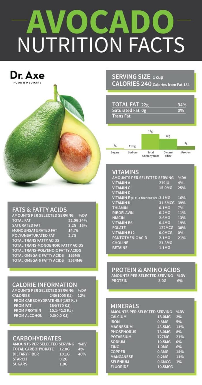 wichtige informationen über avocado früchte inhaltsstoffe fett vitamine aminosäuren kalorien pro portion