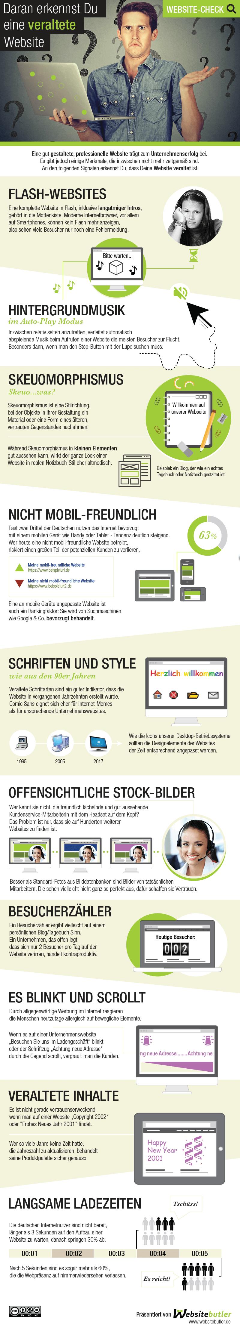 Infografik zur Website Gestaltung