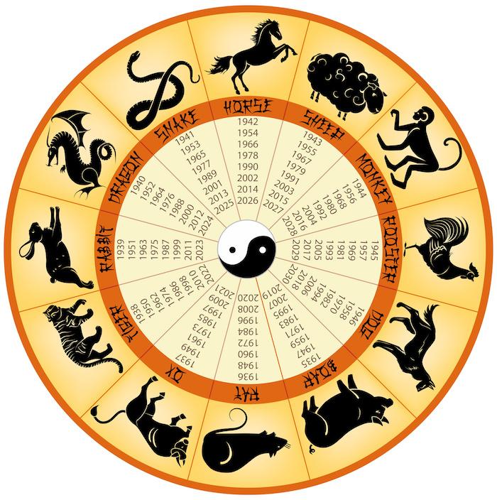 Chinesisches Sternzeichen, chinesischer Kalendar, Yin-Yang-Symbol
