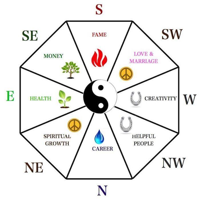 lebensplan bagua, feng shui, die fünf elemente, erde, metall, wasser, holz, feuer