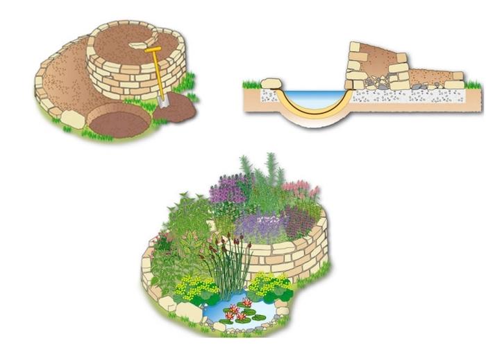werfen sie einen blick auf unsere bauanleitzng zum thema kräuterspirale selber bauen - hier ist eine kräuterschnecke mit verschiedenen, kleinen grünen pflanzen und einen gartenteich