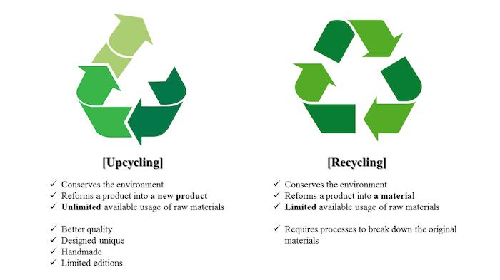 der Unterschied zwischen Upcycling und Recycling
