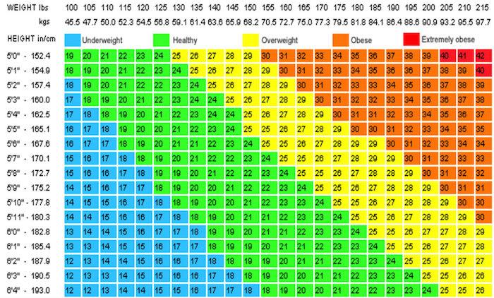 die bmi gesunde werte tabelle untergewicht werte übergewicht normale kilos