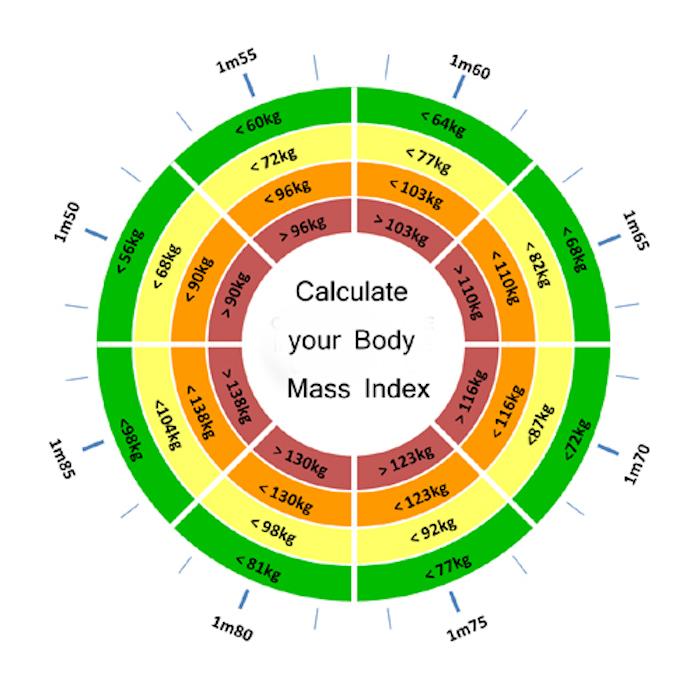 welches ist das gesunde gewicht je nach der größe körpergröße kilogramm kilos tabelle