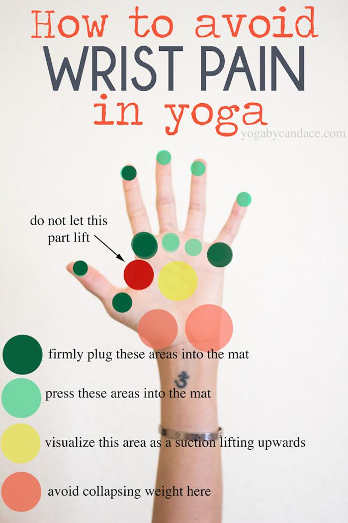 eiene Fotocollage bezeichnet wie man Verletzungen und Schmerzen beim Yoga vermeiden kann, Punkte am Handgelenk,