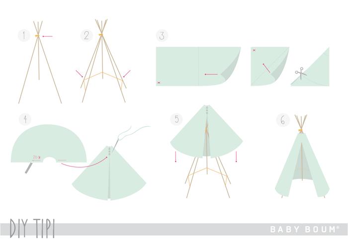 eine schritt für schritt diy anleitung, tipi zelt kinderzimmer, ein grünes tipi mit langen stöcken aus holz selber bauen