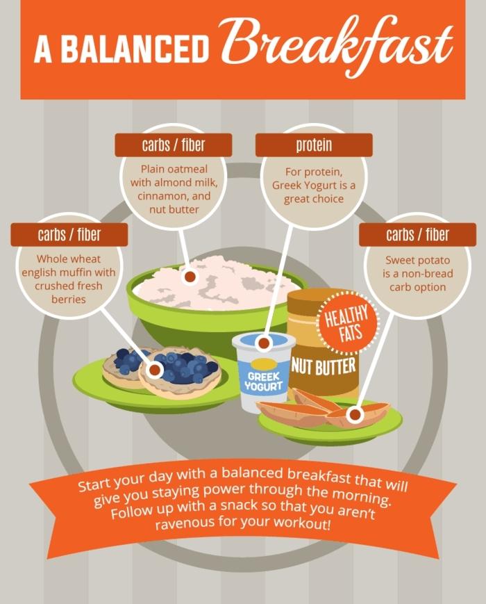 ausgewogene ernährung, mit einem gesunden frühstück anfangen, balanciertes essen am morgen, ideen, erdnussbutter, blaubeeren