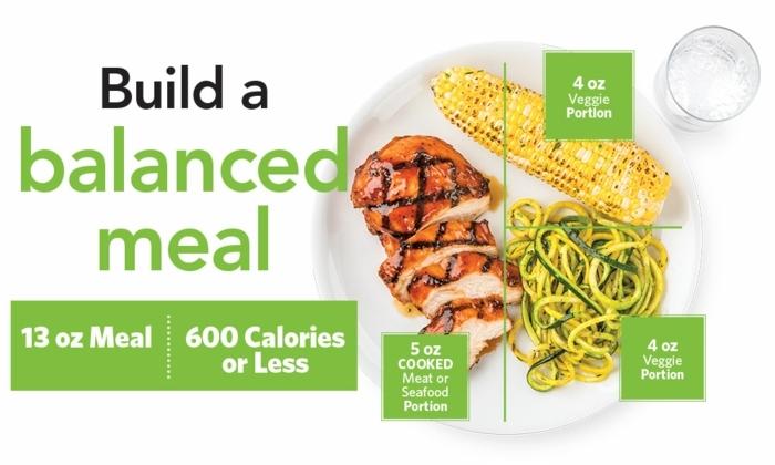 balanciertes menü für eine ausgewogene ernährung, wie ernährt man sich ausgewogen, beispiel in bild mit einem teller mit essen