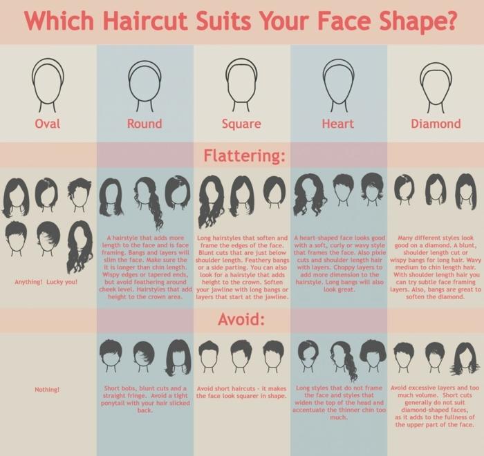 ein Schema mit den verschiedenen Gesichttypen und die passende Frisuren, Frisuren testen