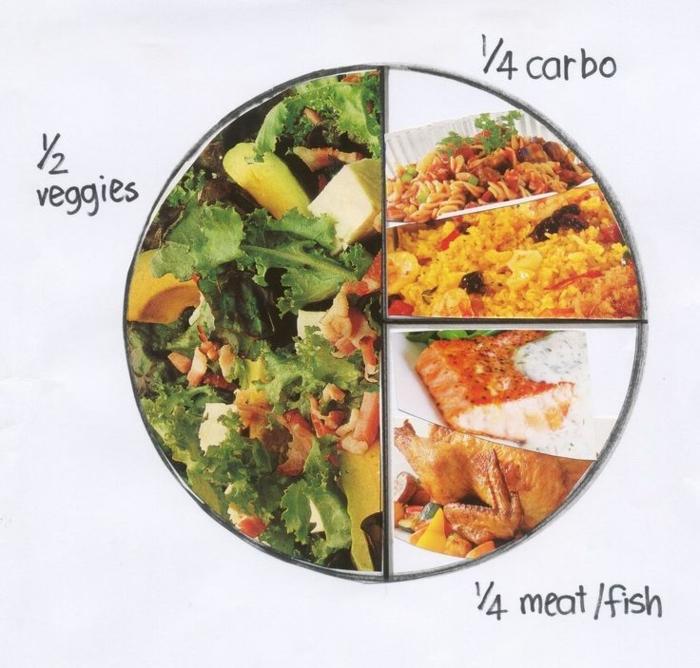 idee für gesunde ernährung, hälfte des tellers ist voll von salat, der rest is für eiweiß und ein bisschen karbohydrate
