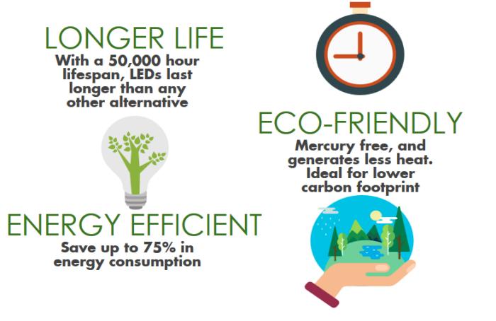 led lampen, vorteile im überblich, langes leben, umwelt schonen, energie sparen