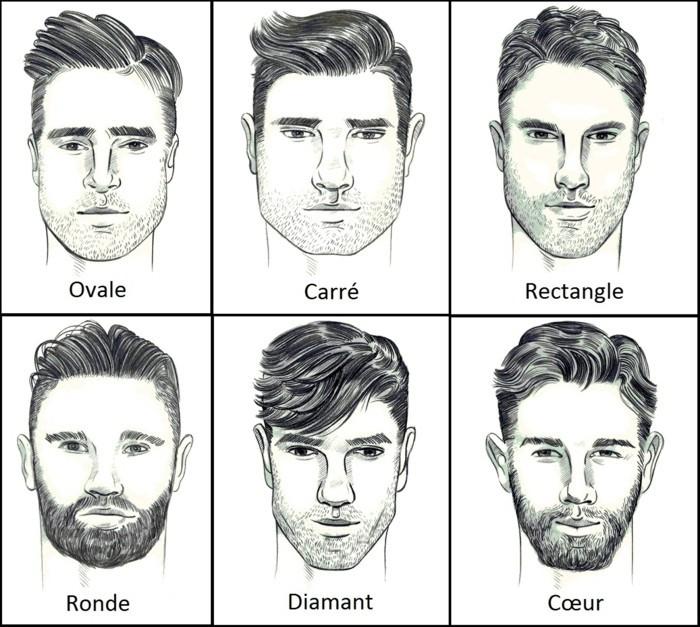 männer haarschnitt, sechs frisuren für die passende gesichtsform, wahl der frisur für das männliche geschlecht