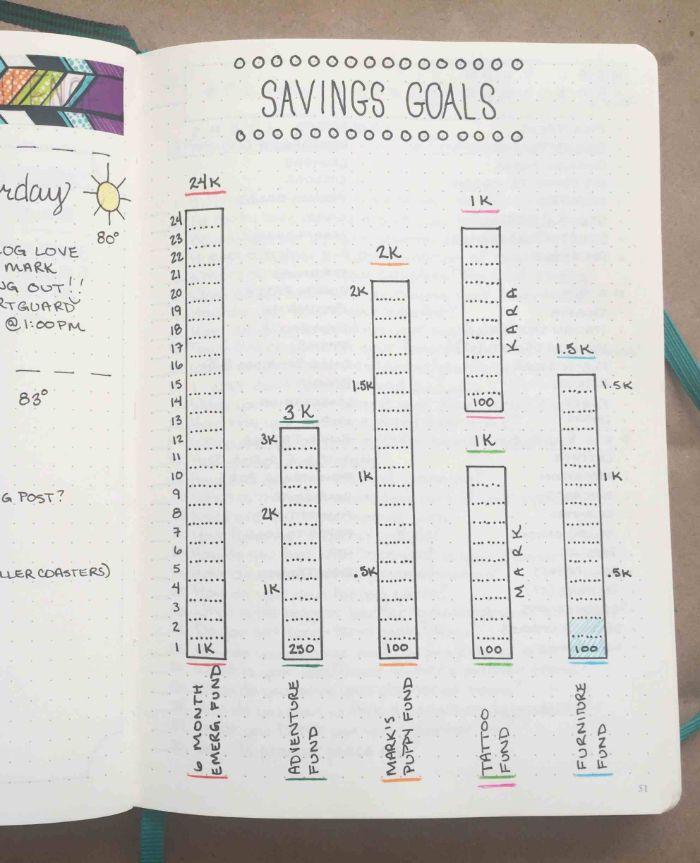 bullet journal kaufen mit fertigen aufteilungen der routine, journal ideen, ziele zum geldsparen