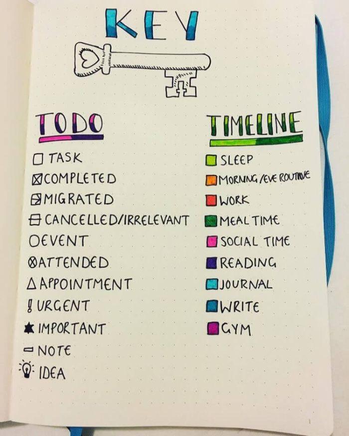 bullet journal methode, eine legende wie das journal funktioniert, farbliche deko gestaltung, timeline und eine liste mit aufgaben