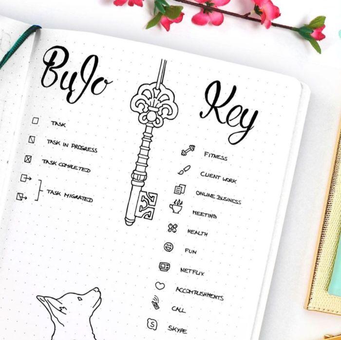 bullet journal zubehör, bujo legende, machen sie eine liste mit kleinen symbolen, die verschiedene sachen bedeuten, schlüssel