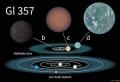 Forscher haben eine neue Erde entdeckt – sie heißt GJ 357 d