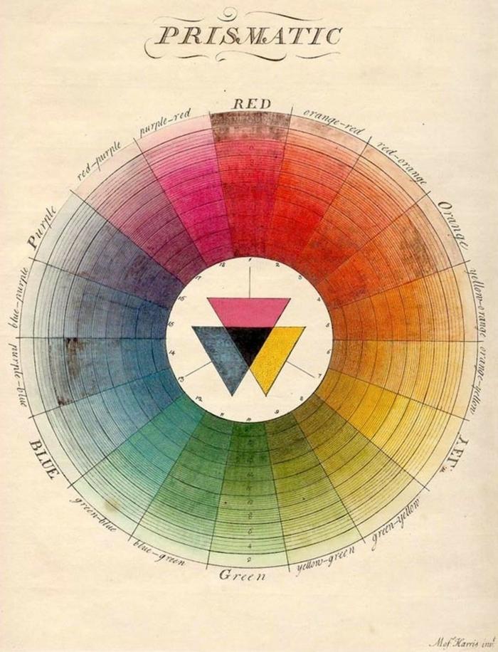 Wandfarbe Inspiration für Wohnzimmer, Mischfarben für Wände, Farbkreis mit vielen Farben.