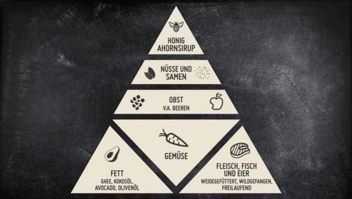 paleo ernährung pyramide paleo lebensmittel ausgewogene und gesunde ernährung was ist paleo was müsse sie essen