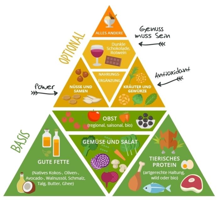 paleo pyramide was sie bei paleo essen müssen obst gemüse tierisches protein leckere gerichte paleo lebensmittel