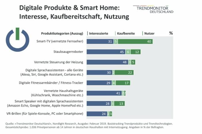 """digitale steuerung haushalt """"Smart Home"""" staubsaugeroboter smart tv"""